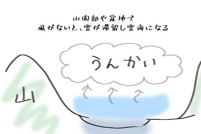 雲海の条件・しくみ