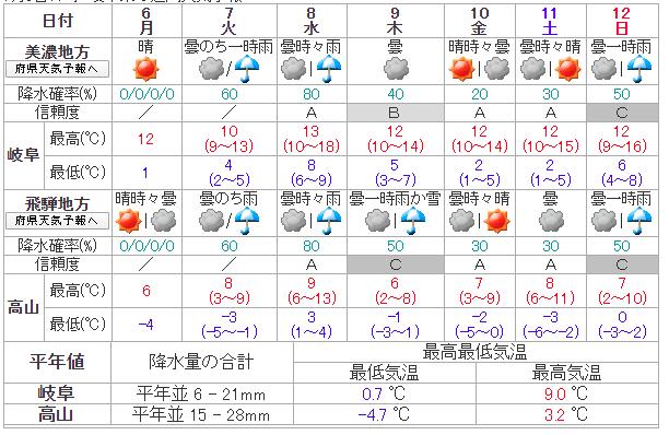 岐阜の天気