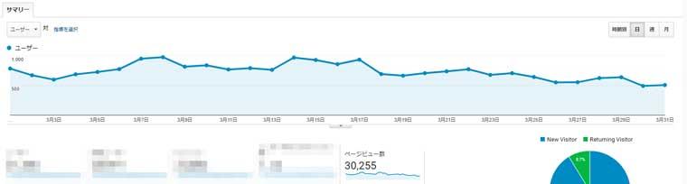 ブログ3万PV