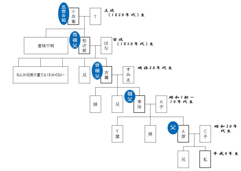 戸籍遡って 家系図