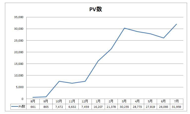 ブログ1年間のPV