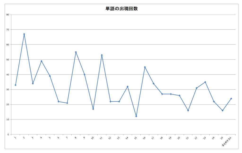 うんこドリルの単語数グラフ