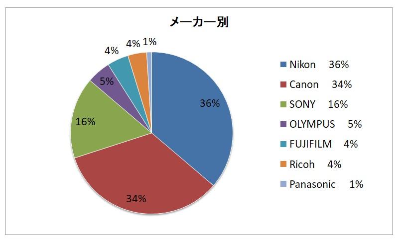 星景写真のカメラメーカー比率
