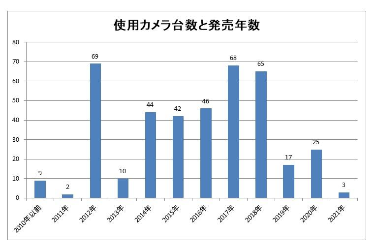 星景写真のカメラ発売年数